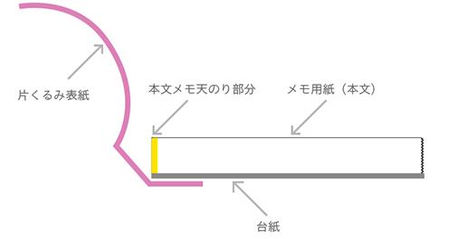 片くるみ製本の説明画像