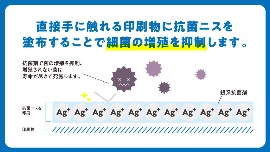 抗菌加工した印刷物は表面の細菌の増殖を抑制するだけで、それ以外の細菌を死滅させたりするものではありません。